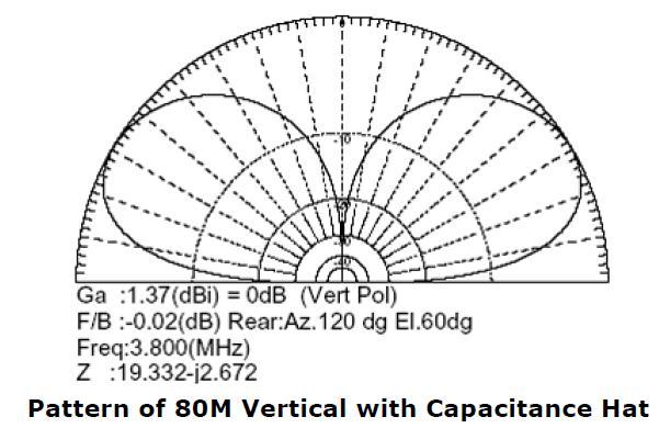 YF1AR yankee foxtrot one alpha romeo: 80M Vertical Antenna