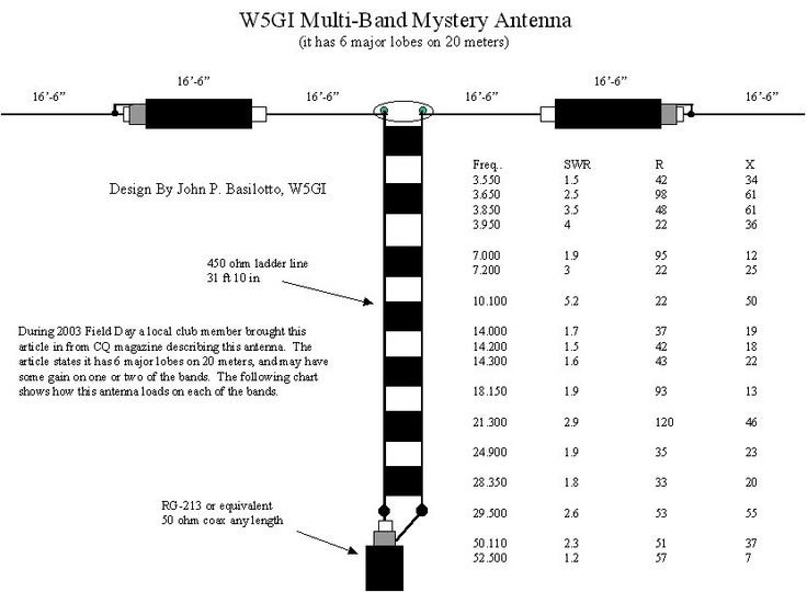 Iw5edi Simone Hamradio Mic Wiring Ham Radio Schematic Diagram. W5gi Mystery Antenna Iw5edi Simone Ham Radio Rh. Wiring. Ham Radio Mic Wiring At Scoala.co