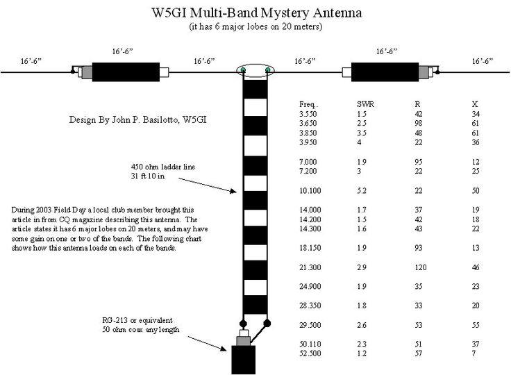 w5gi mystery antenna - iw5edi simone - ham-radio lotus exige radio wiring harness ham radio wiring