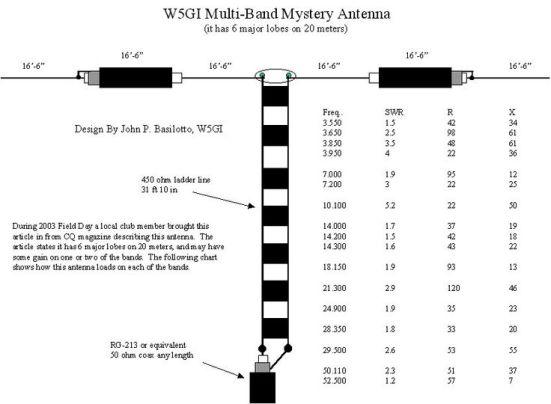 W5GI Mystery Antenna - IW5EDI Simone - Ham-Radio