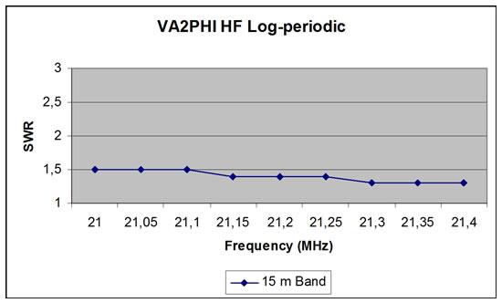 15m Log Periodic Antenna SWR