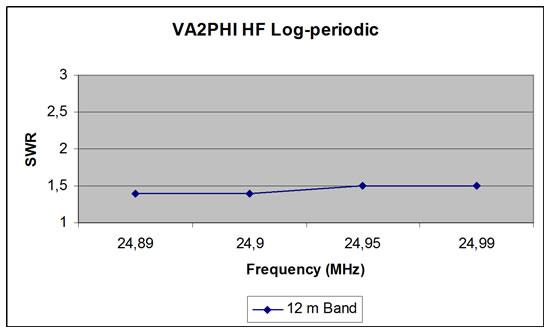 12m Log Periodic Antenna SWR