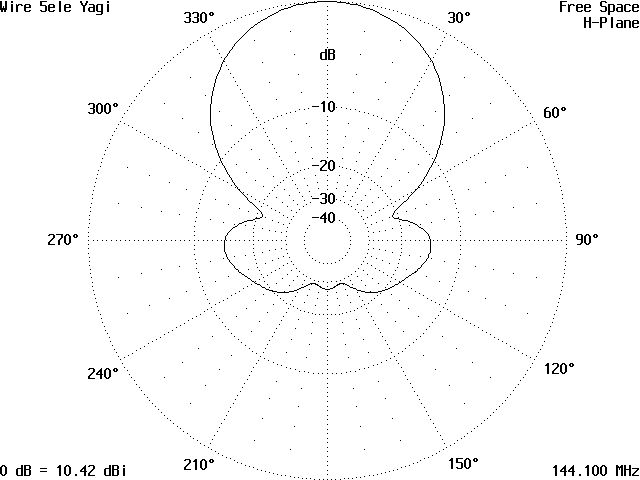 iw5edi simone ham radio category archives antennaantenna antenna modelling using yo software by k6sti