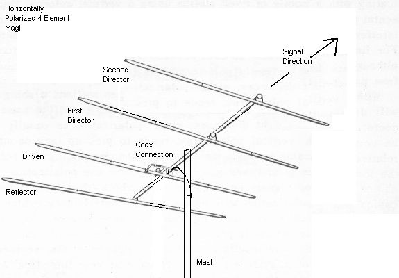 antenna basics   directional antennas