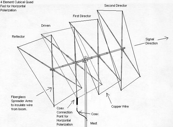 directional antennas   cubical quad - iw5edi simone