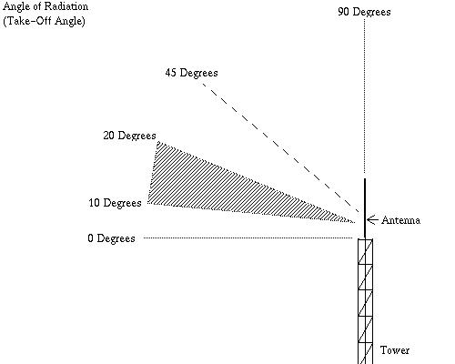 Angle of Radiation