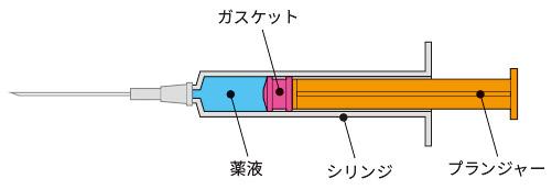 注射器で往復動ポンプの動き説明イラスト