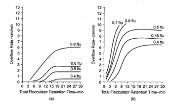 Coagulation and Flocculation in Water and Wastewater