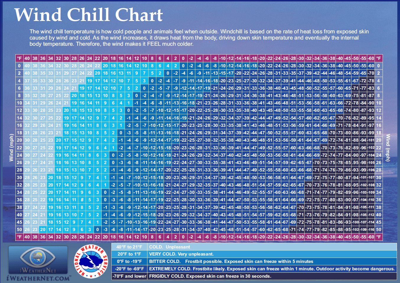 Wind Chill In Texas Dfw Amp Wind Chill Calculator Iweathernet