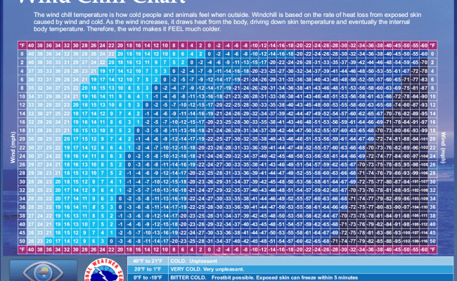 Wind Chill In Texas Dfw Wind Chill Calculator Iweathernet