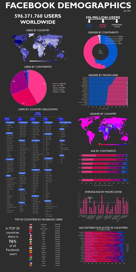 Facebook Demographics & Usage