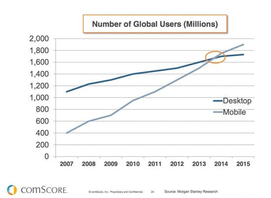 Mobile-vs-PC-comScore-Chart_imagelarge