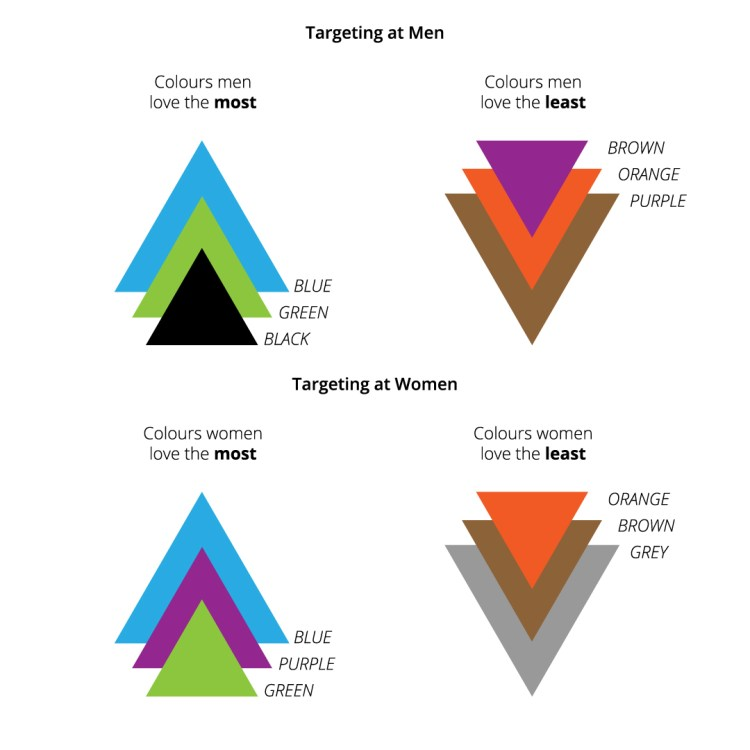 A Guide to Colour Psychology in eCommerce Web Design