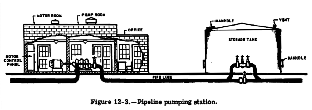 A diagram, showing the arrangement of a pumphouse, from a