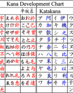 Japanese kana development chart also how to write in  beginner   guide rh iwillteachyoualanguage