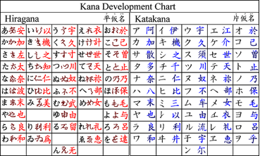 japanese kana development chart