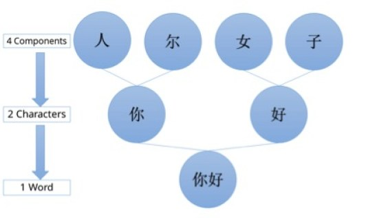 how to write neatly in chinese