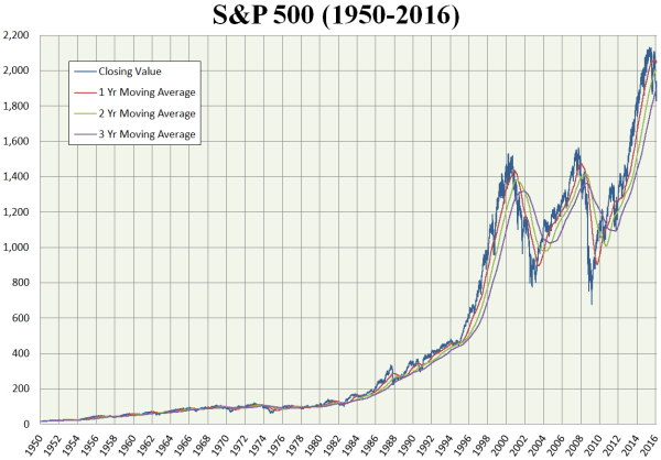 S and P 500 chart 1950 to 2016 with averages 3