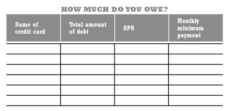 credit card debt chart 2