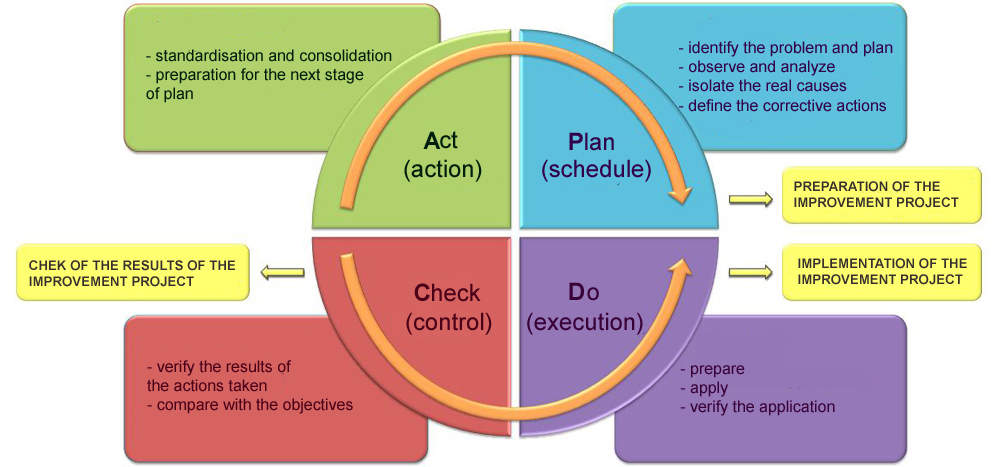 pdca cycle diagram example of fishbone with cause and effect the method or deming wheel for your improvement work life p d c a identify