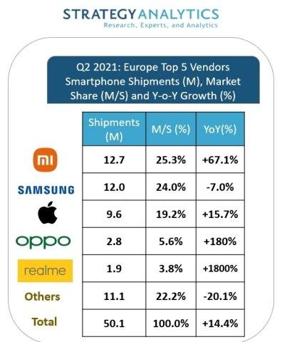 Компания Xiaomi впервые стала лидером европейского рынка смартфонов