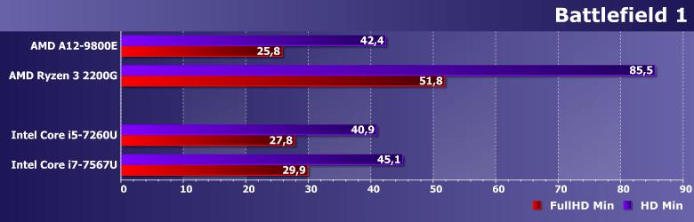 Тестирование низкопотребляющих процессоров Intel Pentium N4200. Core m3-7Y30. i3-7100U. i5-7260U и i7-7567U