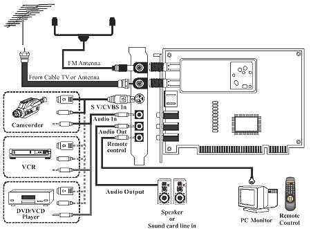 TV- и FM-тюнер AVerTV Studio Model 307 — новый флагман в
