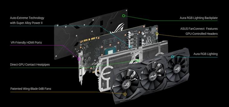 Asus представила видеокарту GeForce ROG Strix GeForce GTX 1070