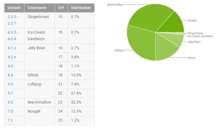 Доля Android Nougat выросла до 13,5%