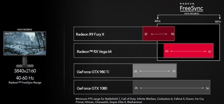 3D-карты AMD Radeon RX Vega построены на графической архитектуре нового поколения