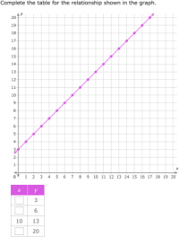 All Worksheets  Constant Of Proportionality Worksheets ...