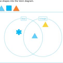 Venn Diagram Sorting Shapes 2000 Chevy Malibu Radio Wiring Ixl Sort Into A Kindergarten Math