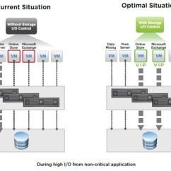 Vmware Basic Diagram Aquastat Wiring Managing Storage Throughput Iops And Latency On Truenas Blog1