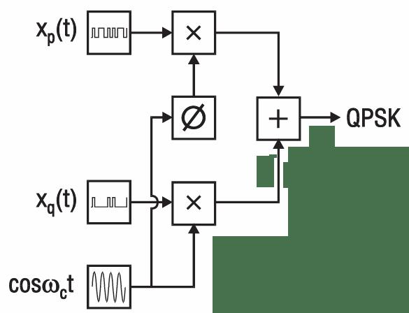Armstrong modulateur bloc diagramme logiciel