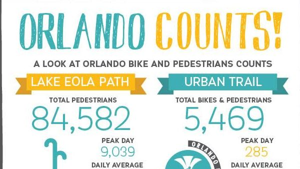 By The Numbers: 84,582 Peds Strong