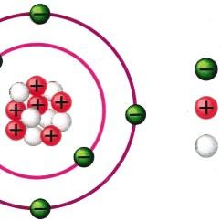 Bohr Rutherford Diagram Of Helium Wiring For Multiple Lights On One Switch Uk Elementlerin Periyodik Tablodaki Yerinin Bulunması -kimdir, Nedir, Iyi Mi Böyle De