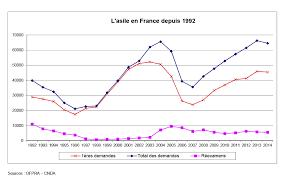 L'asile en France depuis 1992 - Sources : OFPRA – CNDA