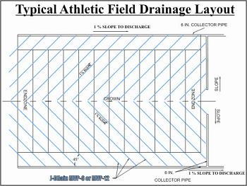 football field diagram printable inverter wiring for rv athletic fields synthetic turf | j-drain drainage solutions
