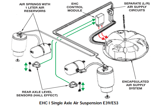 SLS / EHC I System Overview and Typical Failure Modes