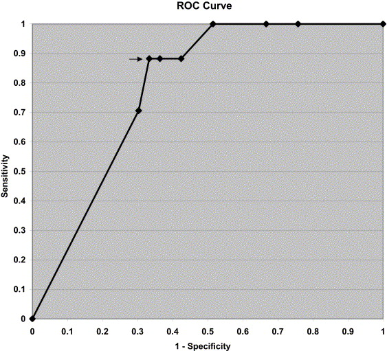 Evaluation of the Accuracy of Estimation Retinoscopy