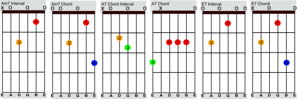easy beginner guitar 2 chord tabs