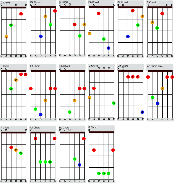 C and C# guitar chords tabs