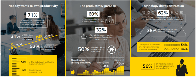 C-Suite productivity study 2019