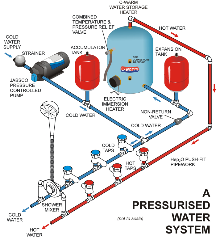 rv water pump wiring diagram 2007 f150 a c about pressurised fresh pumps / advice & support xylem jabscoshop - jabsco rule ...