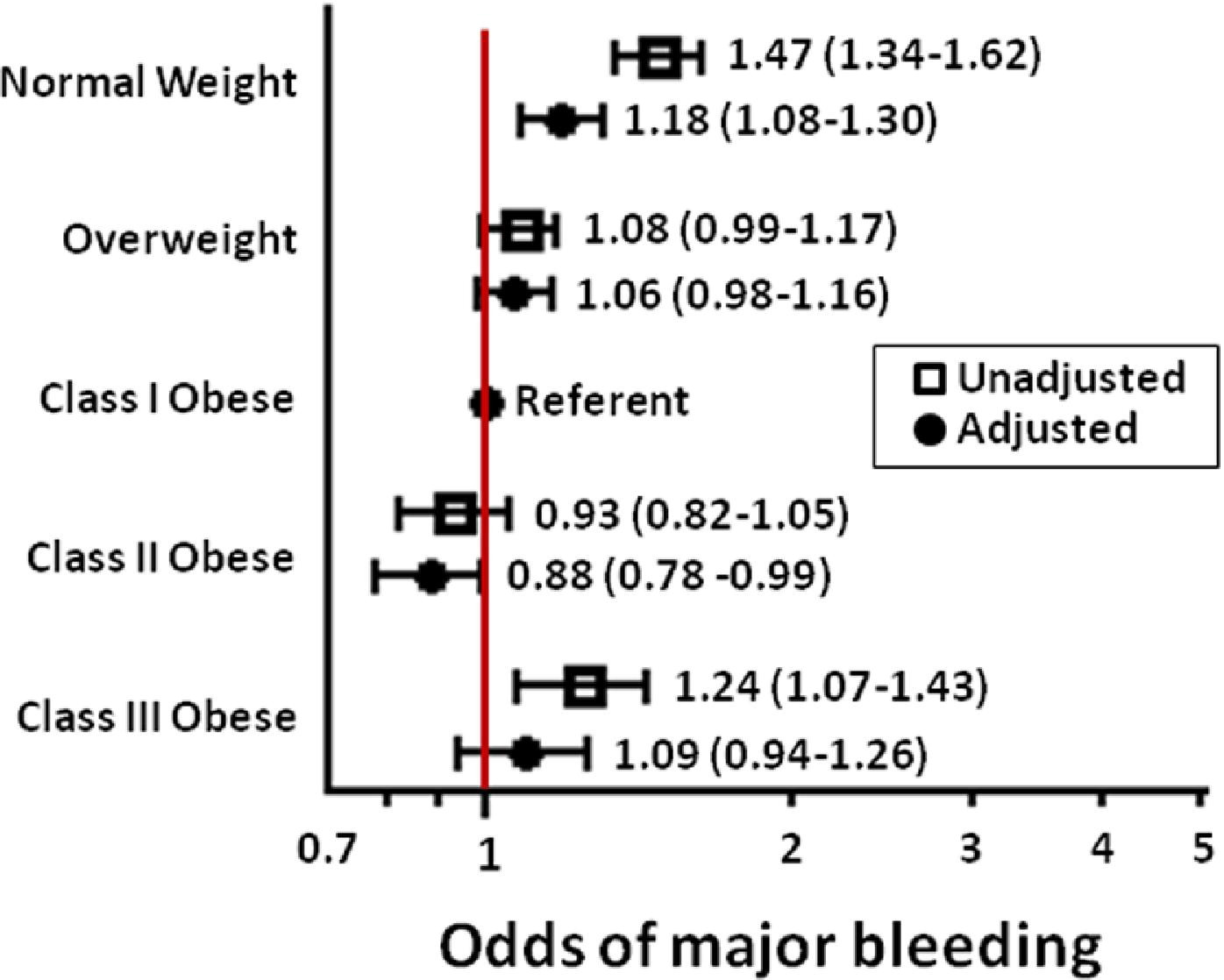 Impact of Body Weight and Extreme Obesity on the