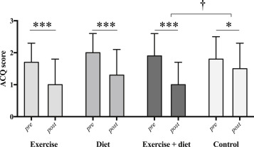 Effects of Exercise and Diet in Nonobese Asthma Patients—A