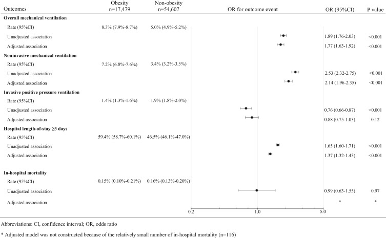 Association Between Obesity and Acute Severity Among