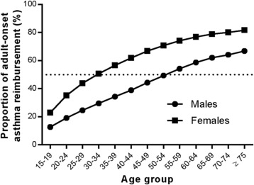 Age-specific incidence of new asthma diagnoses in Finland