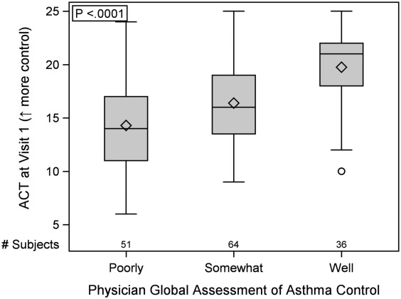 Validity of the Asthma Control Test Questionnaire among