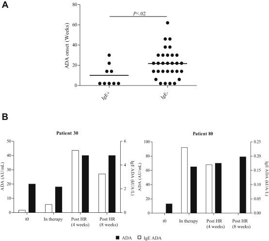 The Kinetics of Antidrug Antibodies, Drug Levels, and